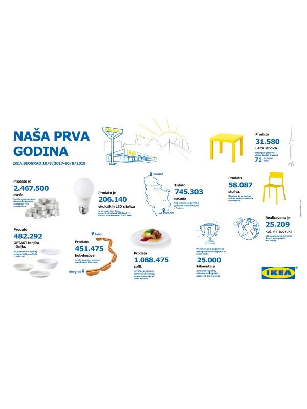 IKEA proslavlja svoj prvi rođendan u Srbiji